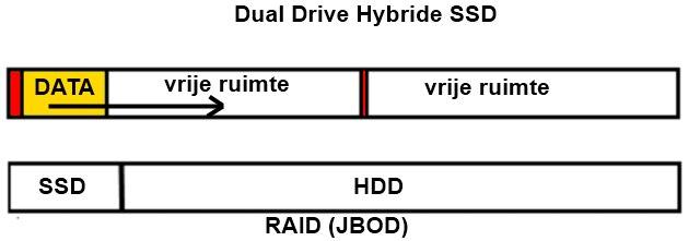 dual drive hybrid SSD