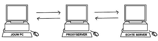Proxyserver opstelling.