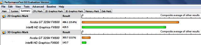 Nvidia GT 325M vs Intel HD Graphics