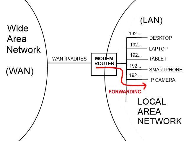 WAN LAN forwarding